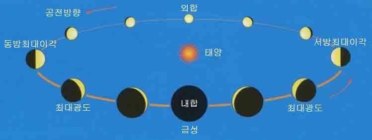 금성의 최대광도.jpg